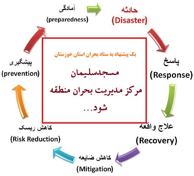 یک پیشنهاد به ستاد بحران استان خوزستان ؛ مسجدسلیمان مرکز مدیریت بحران منطقه شود …